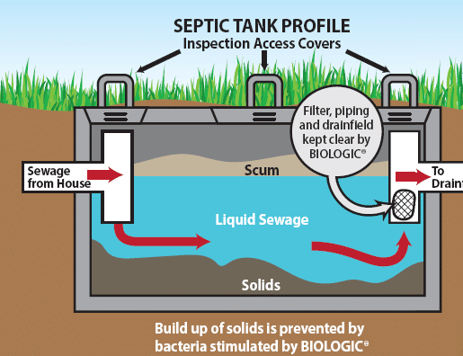 how to become a septic tank inspector