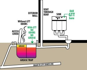 Grease Trap solutions
